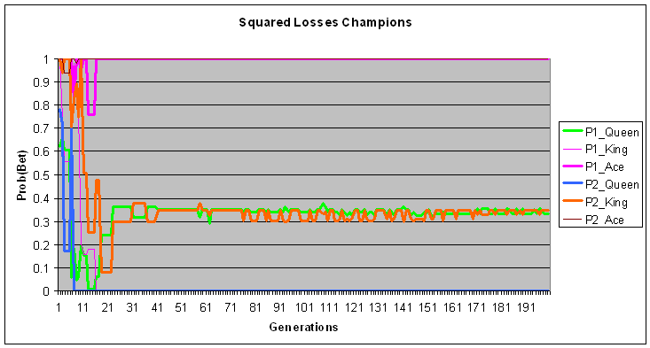 Champion parameter values using squared losses as fitness.